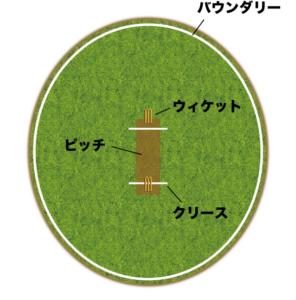 ルール クリケット
