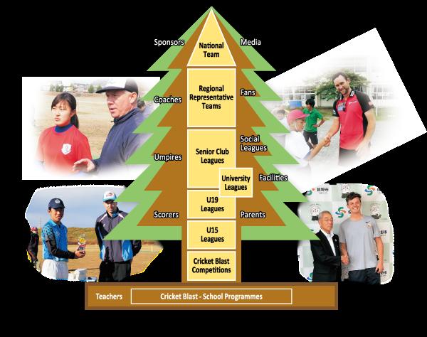 Japan Cricket Association JCA Strategy(2018~2022)